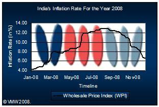 Inflation Rate in 2008