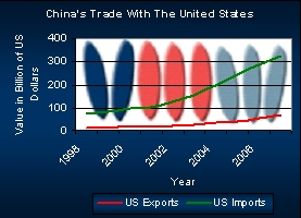 Chart showing China's Trade with the United States.