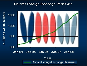 Chart Showing China's Foreign Reserves.