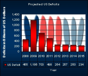 Chart Shwoing the projected US Deficits For the Year up to 2015.