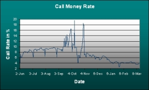 Exhibit 1: India's Call Money Rate between Jun '08 and Mar '09