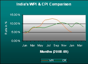 India's CPI and WPI Comparison for Year 2008.