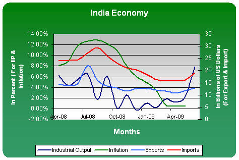 India Economy Overview