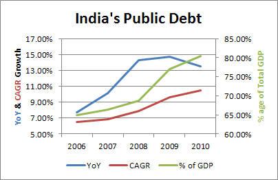 public debt essay